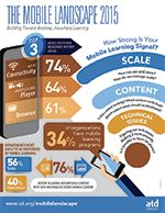 The Mobile Landscape 2015: Building Toward Anytime, Anywhere Learning