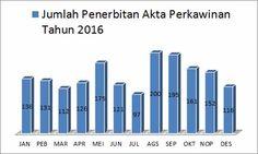 Situs Resmi Dinas Kependudukan dan Pencatatan Sipil Kabupaten Klungkung