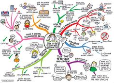 How to Use Mind Mapping for Better Thinking
