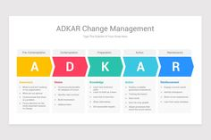 ADKAR Change Management Model Keynote Template | Nulivo Market Change Management Models, Coach Me, Keynote Template, Color Themes, Bar Chart, Knowledge, Organization, Templates, Marketing
