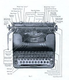 The anatomy of a typewriter.