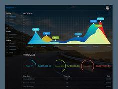 Sales Report Dashboard Design Experiment