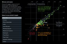 Bloomberg Visual Data Financial Charts, Winners And Losers, Investors, Breakup, Infographic, Patterns, Block Prints, Breaking Up, Infographics