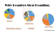 Why Readers Stop Reading a Book. Writing Resources, Writing Help, Writing Tips, Editing Writing, Fiction Writing, Love Website, Plot Outline, Books To Read, My Books