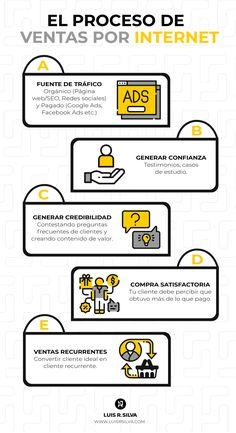 Marketing Online, Digital Marketing Strategy, Business Marketing, Affiliate Marketing, Internet Marketing, Social Media Marketing, Business Web Design, Business Branding, Business Tips