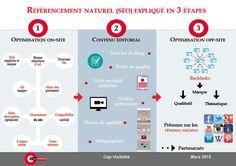 Le référencement (SEO) expliqué en trois étapes