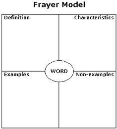 Frayer Model Vocabulary Card TemplateFree Download  Teaching