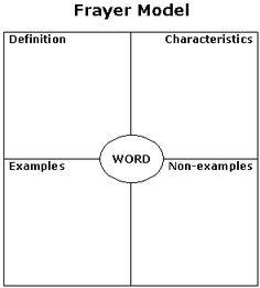 Academic Vocabulary Activities & Math Dictionary Review