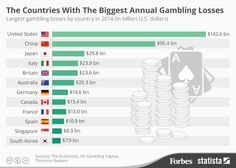 Gambling addiction in the united states the casino at portomaso malta
