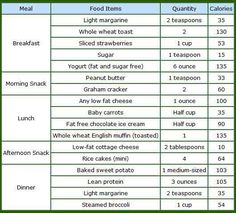 286 best diet meal plans images in 2020  diet meal plans