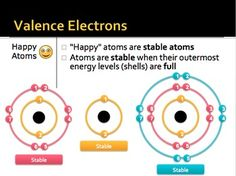 CHEMISTRY: ATOMS AND VALENCE ELECTRONS - TeachersPayTeachers.com