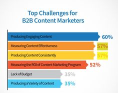 #Infographic Top challenges for #B2B content marketers.  Producing engaging content is topping the list! #contentmarketing