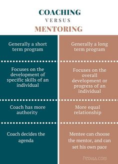 What is the difference between Coaching and Mentoring? Coaching focuses on developing particular skills whereas Mentoring focuses on the overall progress. Parent Coaching, Life Coaching Tools, Leadership Coaching, Leadership Models, Business Coaching, Personal Development Skills, Leadership Development, Leadership Workshop, Effective Leadership