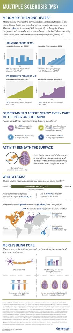 Genentech: Understanding Multiple Sclerosis