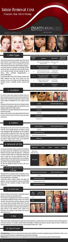 Planning to have a laser tattoo removal? Then check out this infographic to have an idea about the pricing. For more information, visit disappearinginknyc.com