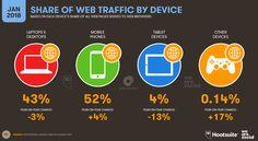 İnternet kullanımı istatistiklerine bakıldığında mobilin yıllara göre artış gösterdiği, bilgisayar kullanımının azaldığı görülmektedir.