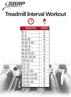 20 Minute Treadmill Interval Workout - Snap Fitness