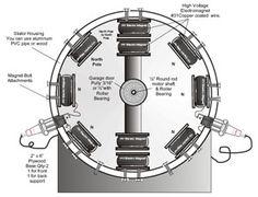 Aquí están los planos para montar un motor electromagnético, un motor realmente de energía libre. La Tecnología de Energía Libre está ahora ... Electronics Basics, Electronics Projects, Electronic Engineering, Electrical Engineering, Robot Components, Nikola Tesla Inventions, Tesla Generator, Magnetic Motor, House Gate Design