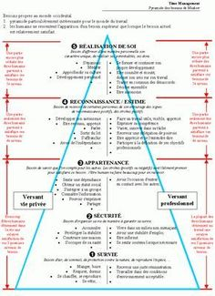 La pyramide de Maslow - Hacked By Sneaky Self Development, Personal Development, Coaching Personal, Material Didático, Word Design, Positive Attitude, Self Improvement, Affirmations, Management