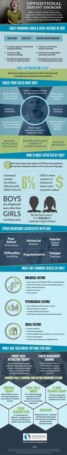How is a parent to know what is normal age appropriate defiant behavior or if their child is displaying signs of Oppositional Defiant Disorder? This infographic from Manhattan Psychology Group is meant to bring awareness to ODD and help parents understand what to look for in their child's behavior that can be signs of the disorder. Because early intervention is key to treatment, we hope to help parents who may be dealing with a defiant child.