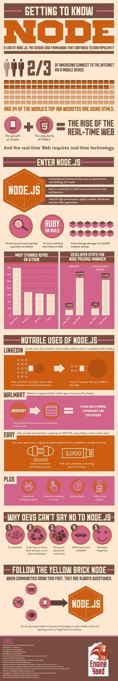 Infografika Šta je Node.js - Kompjuter biblioteka