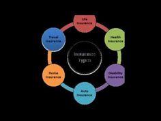 Types of Insurance.     insurance car insurance auto insurance life insurance home insurance. disability insurance. source