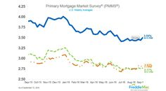 current mortgage rates mn