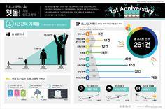[Infographic] '인포그래픽스.kr' 1주년 기념 인포그래픽