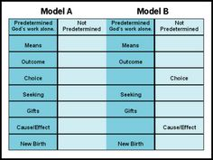 Predestination and the New Birth