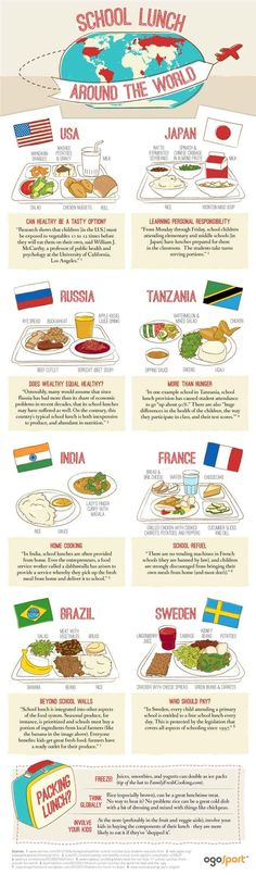 School lunches from around the world. Interesting way to teach students about different countries by relating it to something that everyone has-lunch time.  Can also be a good way to integrate health class too.