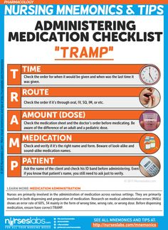 "Medication Administration Checklist: ""TRAMP"" Pharmacology Nursing Mnemonics and Tips: http://nurseslabs.com/pharmacology-nursing-mnemonics-tips/"