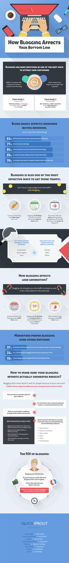 How Blogging Can Massively Improve Your Bottom Line #Infographic