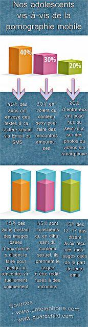infographe La pornographie sur téléphone mobile by Des Geeks et des lettres, via Flickr