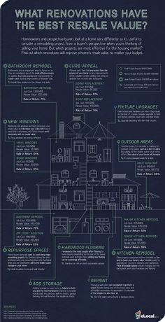Renovations Resale Value. Helpful info-graphic with approximate budgets and estimated returns typically achieved.