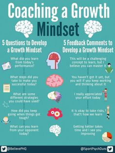 Coaching a Growth Mindset This pin falls under the Task of Implementing Effective Instructional Practices. But even more specifically, it focuses on the tuning of your teaching styles. I think that a growth mindset is crucial as a teacher, and this pin Instructional Coaching, Instructional Design, Instructional Technology, Instructional Strategies, Mental Training, Training Academy, School Counseling, Social Skills, Social Emotional Learning