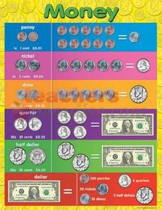 12 best charts images on pinterest classroom charts school teacher created resources money chart multi color related lessons and activities are provided on the back of every chart each chart measures 17 x 22 publicscrutiny Image collections