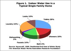 MaP toilet testing incorporates toilet test scores in developing toilet ratings for water efficiency and performance. Bathroom Shower Heads, Water Efficiency, Fun Facts, Toilet, Home And Family, Map, Interesting Facts, News, Products