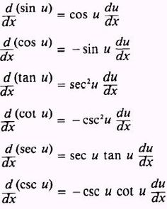 Derivatives of logarithmic and exponential functions is an