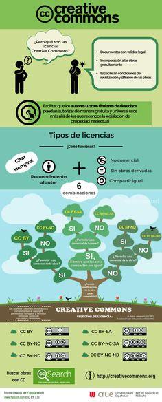 Infografía de Rebiun sobre las licencias Creative Commons