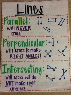 Types of lines anchor chart #adultmathactivities