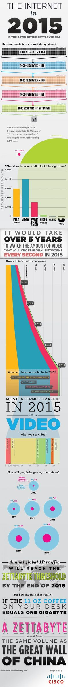 Infographic of The Internet on 2015