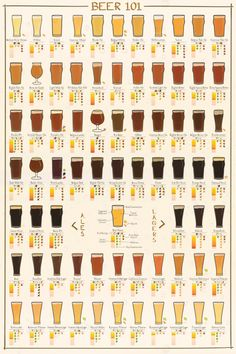 Beer 101 - Learn all about the different lagers and ales, delicious food pairings, and more at chasingdelicious.com. Infographic by @Russell Sese van Kraayenburg.