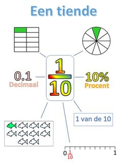 Fractions Decimals Percents - Fractions Information Cards (tenths) Primary Maths, Primary School, E Learning, Gre Math, Coaching, Math Charts, Aperol, Joelle, Math Fractions