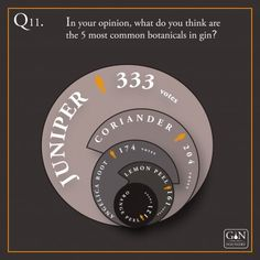 We love geeky facts at Gin Foundry. Few things are as satisfying than a perfectly executed pie chart, data graph or correctly formatted cells