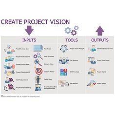 Sprint Backlog MindMap Template. #scrum #agile #ProjectManagement by ...