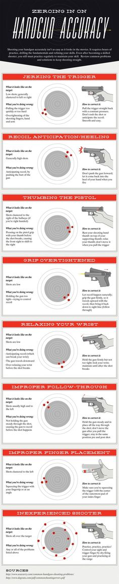 Handgun Accuracy (infographic) American Preppers Network