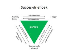 Succes-driehoek Stress Counseling, Coaching, Social Work, Writing A Book, Personal Development, Leadership, Management, Mindfulness, How To Plan