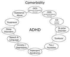 adhd odd comorbidity