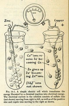 one of the special illustrations from General Chemistry, by Linus Pauling. Science Topics, Science Chemistry, Physical Science, Science Education, Science For Kids, Ap Chem, Linus Pauling, Chemical Reactions, Anatomy And Physiology