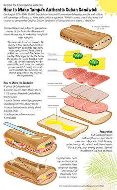 Anatomy of a Cuban Sandwich